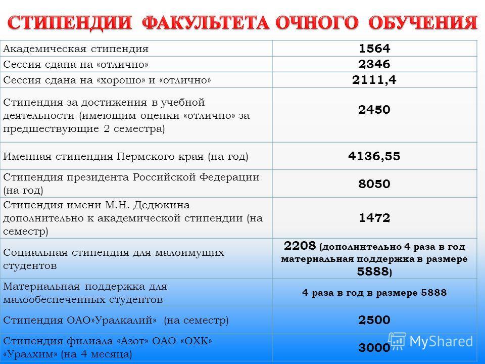 Академическая стипендия 1564 Сессия сдана на «отлично» 2346 Сессия сдана на «хорошо» и «отлично» 2111,4 Стипендия за достижения в учебной деятельности (имеющим оценки «отлично» за предшествующие 2 семестра) 2450 Именная стипендия Пермского края (на г
