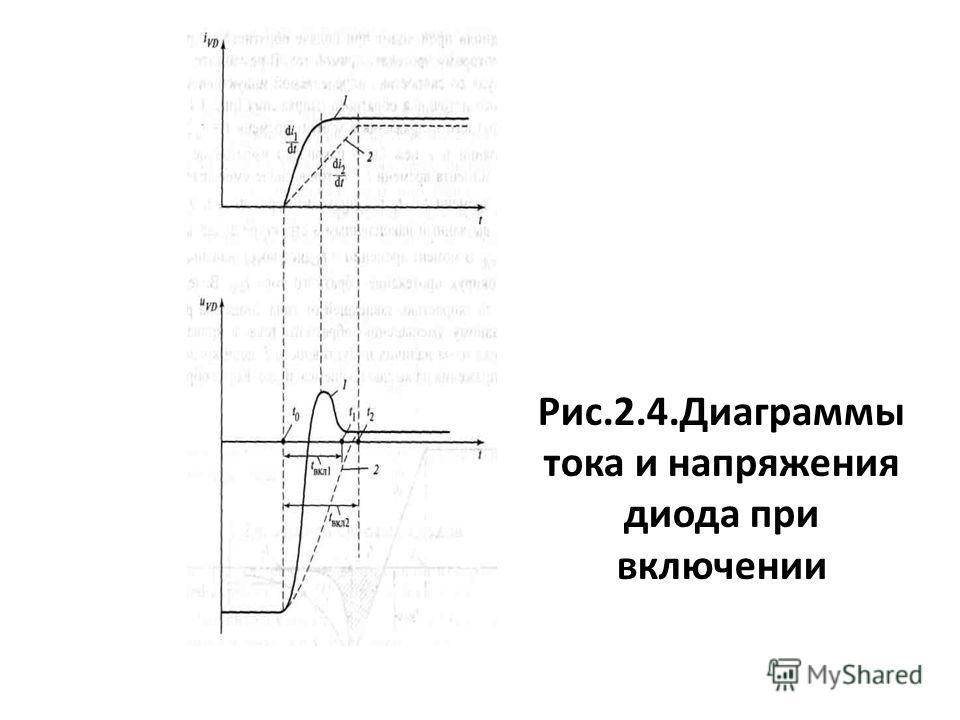 Рис.2.4.Диаграммы тока и напряжения диода при включении