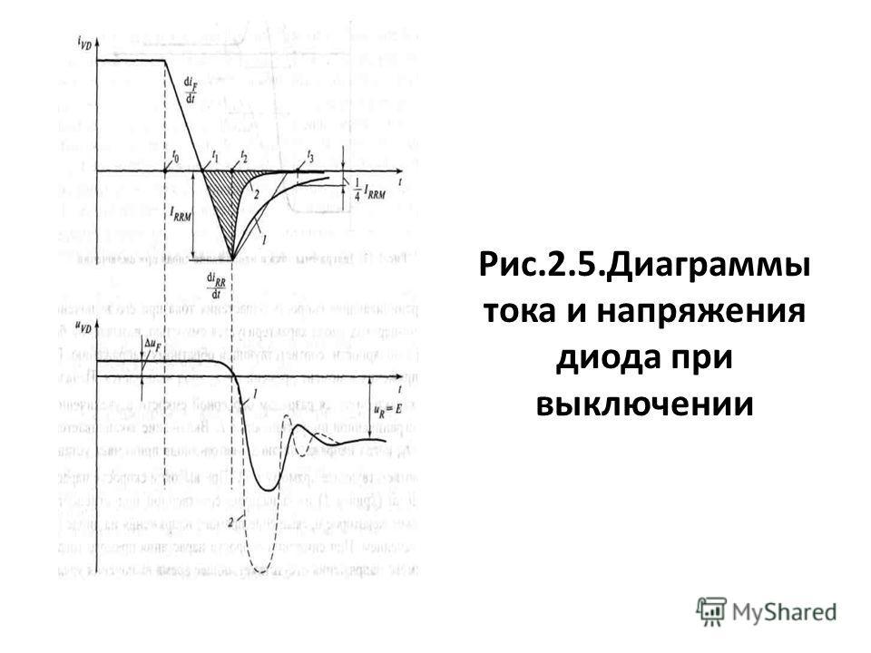 Рис.2.5.Диаграммы тока и напряжения диода при выключении