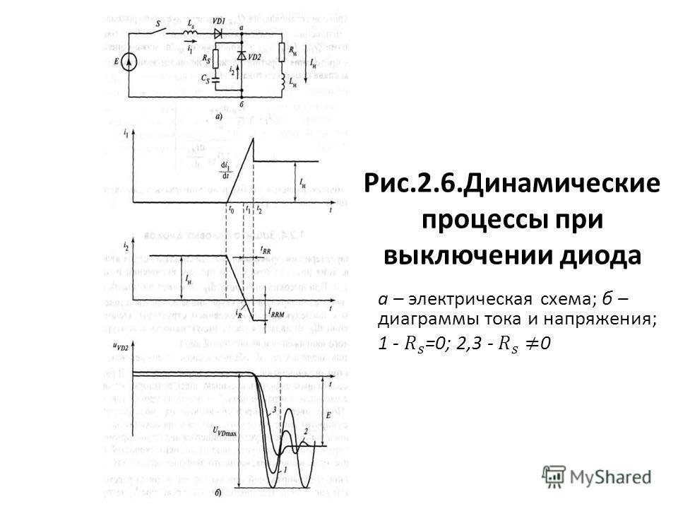 Рис.2.6.Динамические процессы при выключении диода