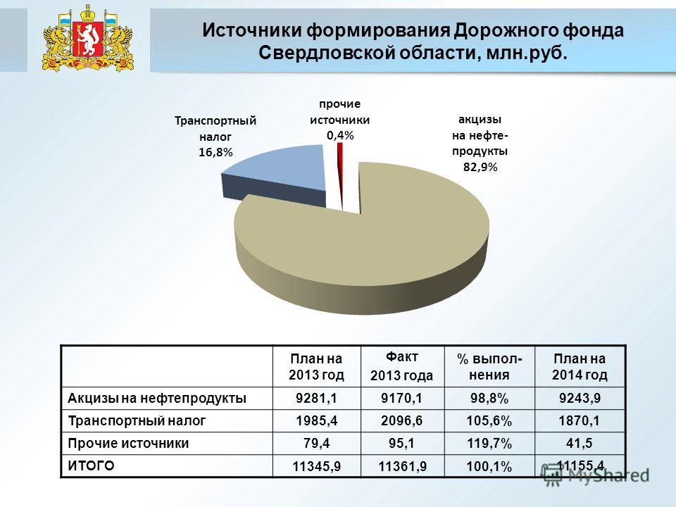 Источники формирования Дорожного фонда Свердловской области, млн.руб. План на 2013 год Факт 2013 года % выпол- нения План на 2014 год Акцизы на нефтепродукты9281,19170,198,8%9243,9 Транспортный налог1985,42096,6105,6%1870,1 Прочие источники79,495,111