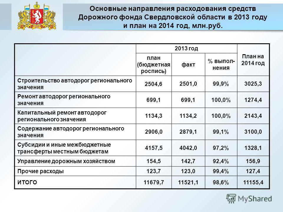 Основные направления расходования средств Дорожного фонда Свердловской области в 2013 году и план на 2014 год, млн.руб. 2013 год План на 2014 год план (бюджетная роспись) факт % выпол- нения Строительство автодорог регионального значения 2504,6 2501,