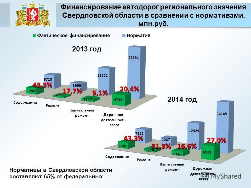 Финансирование автодорог регионального значения Свердловской области в сравнении с нормативами, млн.руб. 43,3% 17,7% 9,1% 20,4% 2013 год 2014 год 27,0% 16,6%31,3% 43,3% Нормативы в Свердловской области составляют 65% от федеральных
