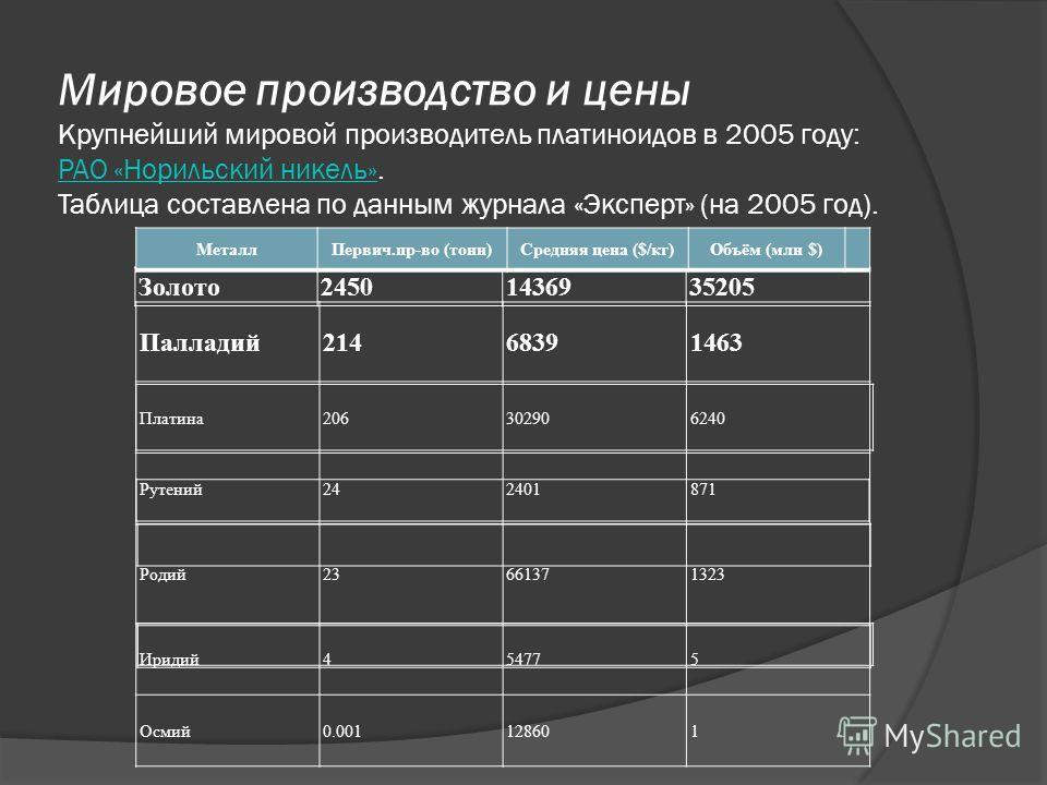 Мировое производство и цены Крупнейший мировой производитель платиноидов в 2005 году: РАО «Норильский никель». Таблица составлена по данным журнала «Эксперт» (на 2005 год). РАО «Норильский никель» Золото24501436935205 Палладий21468391463 Платина20630
