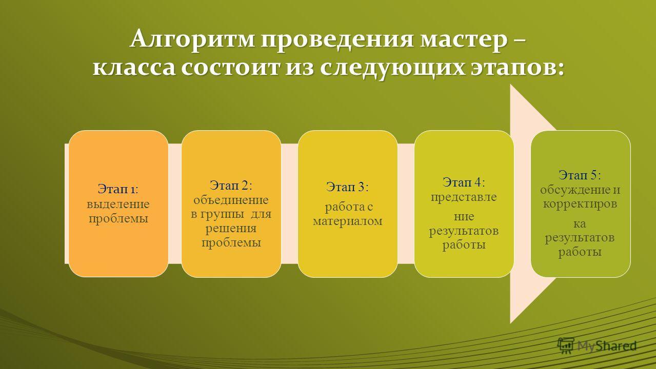 Алгоритм проведения мастер – класса состоит из следующих этапов: Этап 1 : выделение проблемы Этап 2: объединение в группы для решения проблемы Этап 3: работа с материалом Этап 4: представле ние результатов работы Этап 5: обсуждение и корректиров ка р