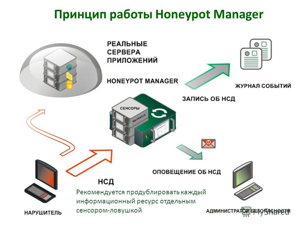 Принцип работы Honeypot Manager Рекомендуется продублировать каждый информационный ресурс отдельным сенсором-ловушкой