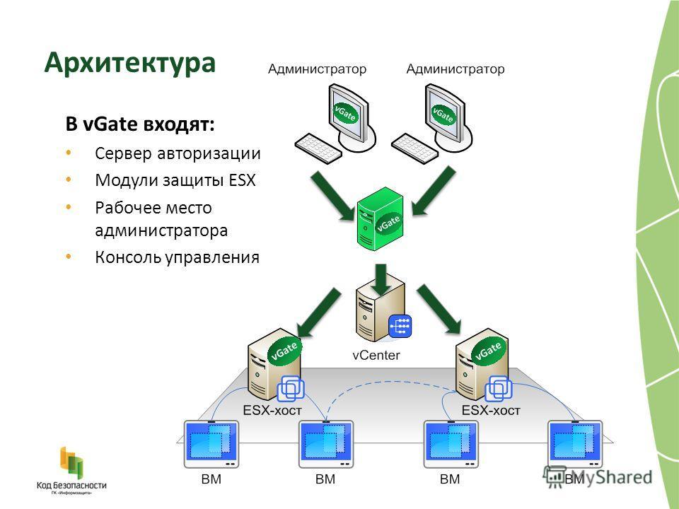 В vGate входят: Сервер авторизации Модули защиты ESX Рабочее место администратора Консоль управления Архитектура