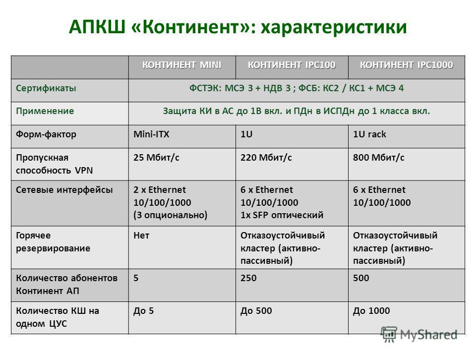 КОНТИНЕНТ MINI КОНТИНЕНТ IPC100 КОНТИНЕНТ IPC1000 СертификатыФСТЭК: МСЭ 3 + НДВ 3 ; ФСБ: КС2 / КС1 + МСЭ 4 ПрименениеЗащита КИ в АС до 1В вкл. и ПДн в ИСПДн до 1 класса вкл. Форм-факторMini-ITX1U1U rack Пропускная способность VPN 25 Мбит/с220 Мбит/с8