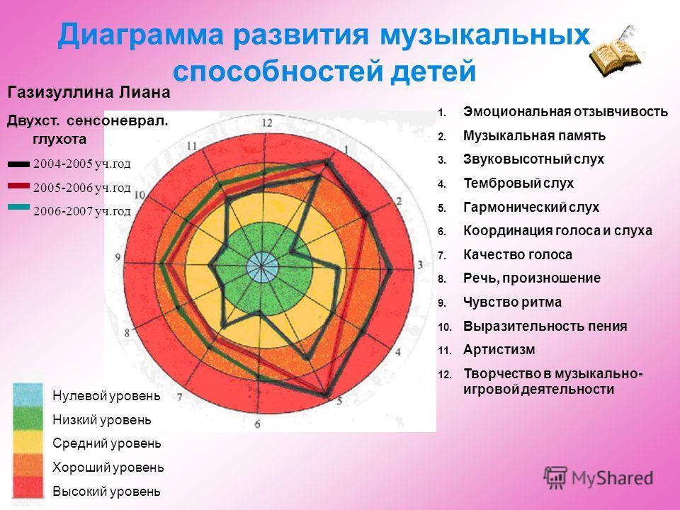 Диаграмма развития музыкальных способностей детей Нулевой уровень Низкий уровень Средний уровень Хороший уровень Высокий уровень 1. Эмоциональная отзывчивость 2. Музыкальная память 3. Звуковысотный слух 4. Тембровый слух 5. Гармонический слух 6. Коор