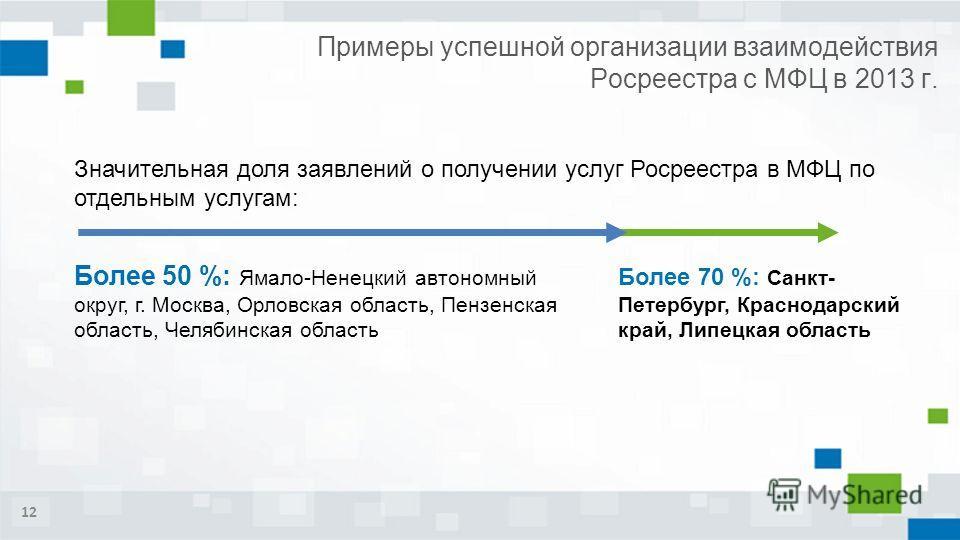 Примеры успешной организации взаимодействия Росреестра с МФЦ в 2013 г. 12 Значительная доля заявлений о получении услуг Росреестра в МФЦ по отдельным услугам: Более 50 %: Ямало-Ненецкий автономный округ, г. Москва, Орловская область, Пензенская облас