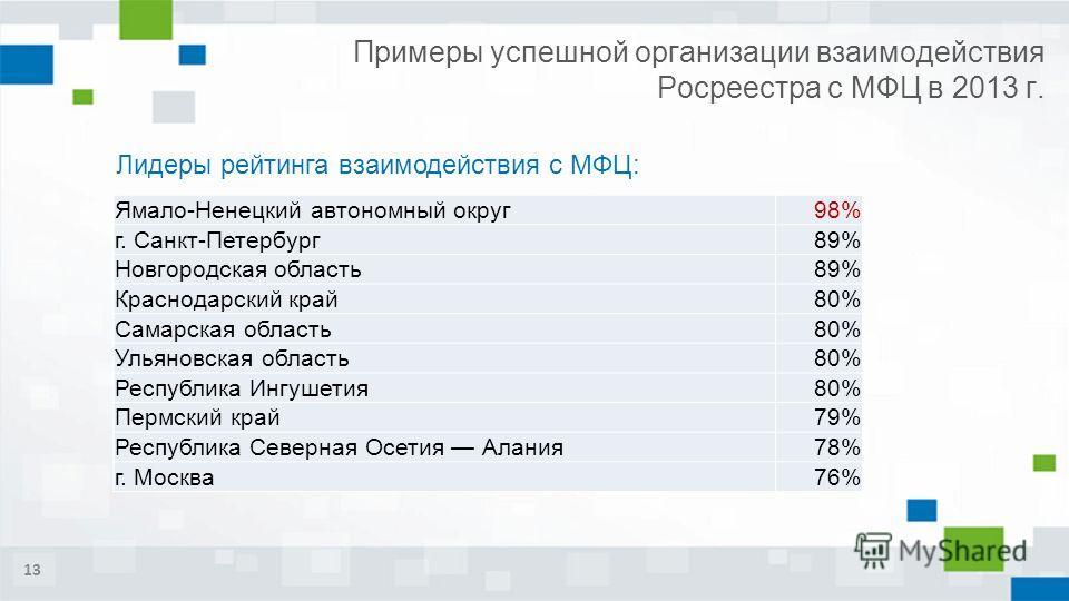 Примеры успешной организации взаимодействия Росреестра с МФЦ в 2013 г. 13 Лидеры рейтинга взаимодействия с МФЦ: Ямало-Ненецкий автономный округ98% г. Санкт-Петербург89% Новгородская область89% Краснодарский край80% Самарская область80% Ульяновская об