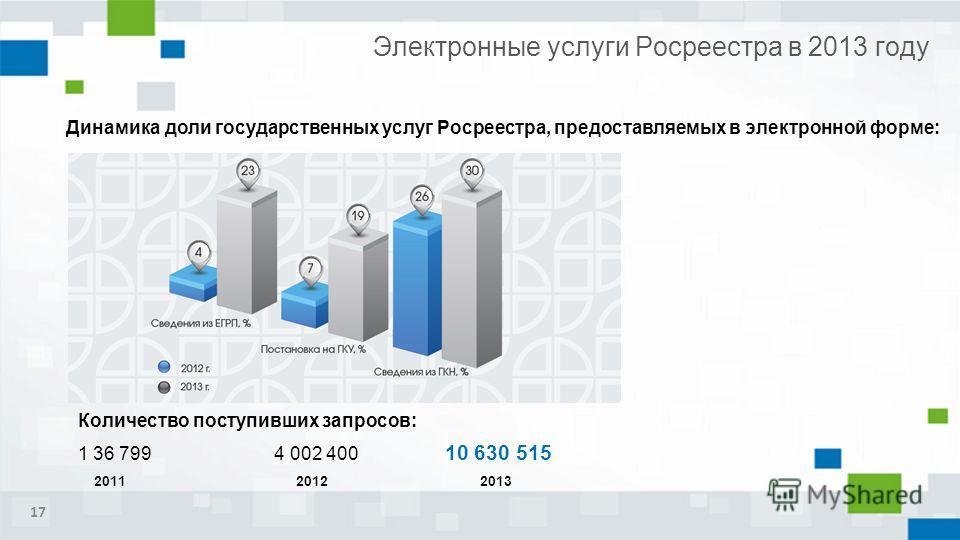 Электронные услуги Росреестра в 2013 году Количество поступивших запросов: 1 36 799 4 002 400 10 630 515 201120122013 Динамика доли государственных услуг Росреестра, предоставляемых в электронной форме: 17
