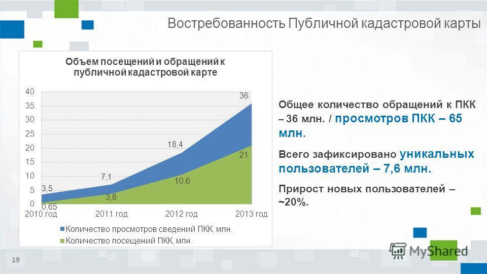 Востребованность Публичной кадастровой карты Общее количество обращений к ПКК – 36 млн. / просмотров ПКК – 65 млн. Всего зафиксировано уникальных пользователей – 7,6 млн. Прирост новых пользователей – ~20%. 19