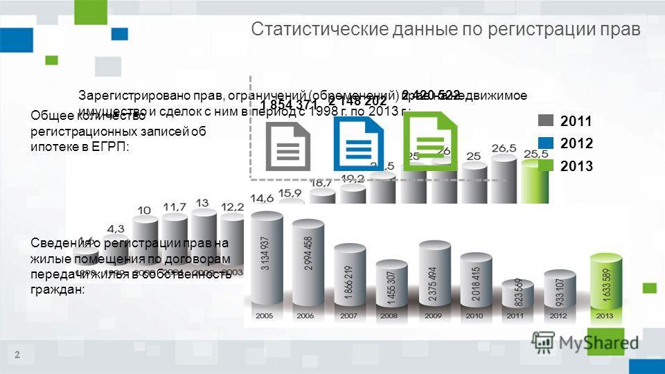Статистические данные по регистрации прав Зарегистрировано прав, ограничений (обременений) прав на недвижимое имущество и сделок с ним в период с 1998 г. по 2013 г.: Общее количество регистрационных записей об ипотеке в ЕГРП: Сведения о регистрации п
