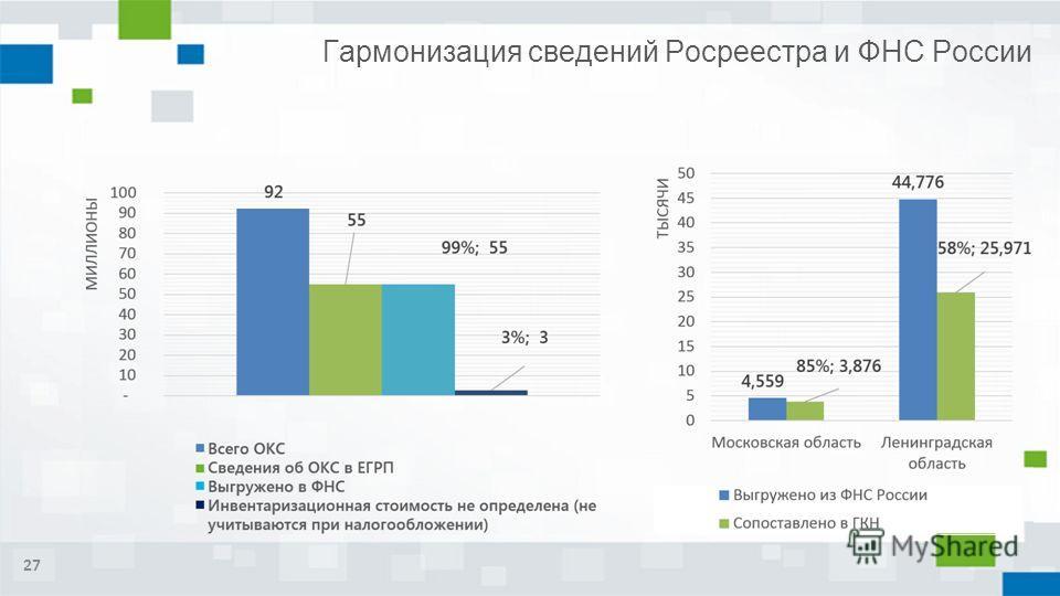 Гармонизация сведений Росреестра и ФНС России 27