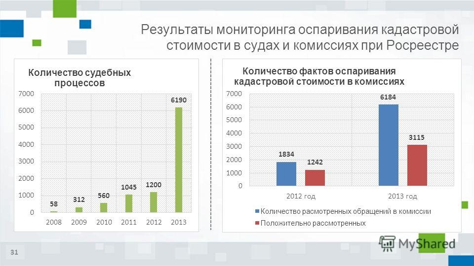 31 Результаты мониторинга оспаривания кадастровой стоимости в судах и комиссиях при Росреестре