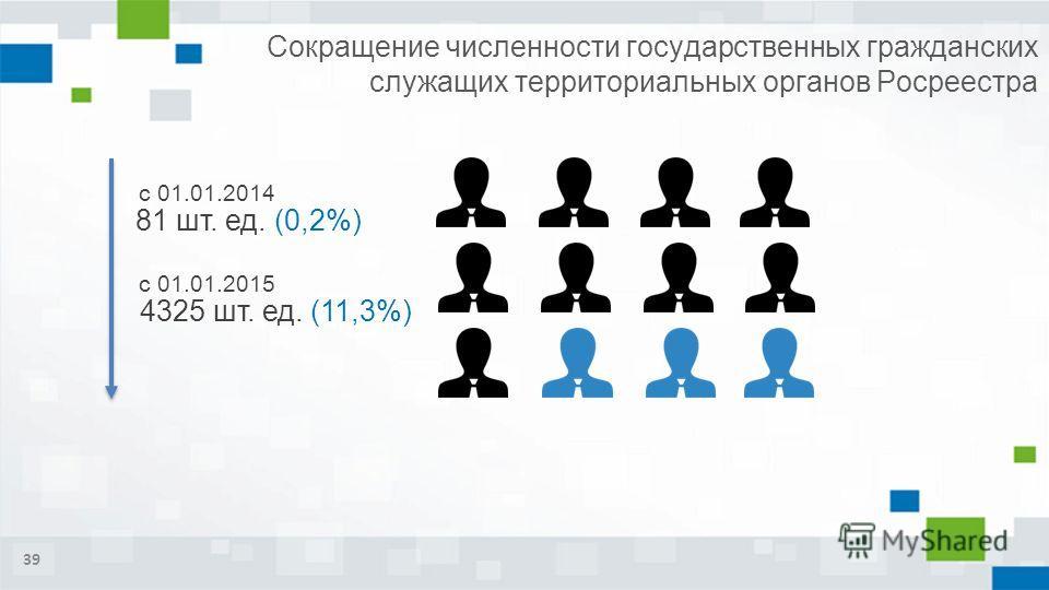 39 Сокращение численности государственных гражданских служащих территориальных органов Росреестра 81 шт. ед. (0,2%) с 01.01.2014 с 01.01.2015 4325 шт. ед. (11,3%)