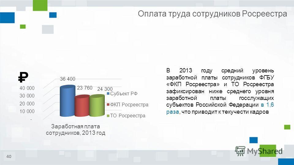40 Оплата труда сотрудников Росреестра В 2013 году средний уровень заработной платы сотрудников ФГБУ «ФКП Росреестра» и ТО Росреестра зафиксирован ниже среднего уровня заработной платы госслужащих субъектов Российской Федерации в 1,6 раза, что привод