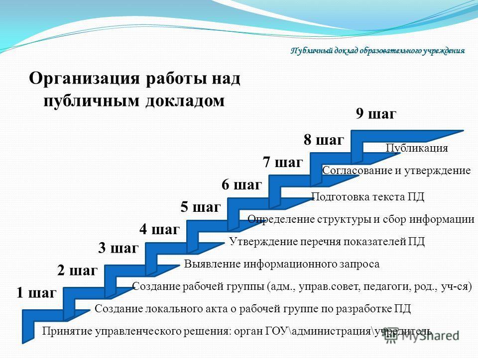 Организация работы над публичным докладом Публичный доклад образовательного учреждения 1 шаг 2 шаг 3 шаг 4 шаг 5 шаг 6 шаг 7 шаг 8 шаг 9 шаг Принятие управленческого решения: орган ГОУ\администрация\учредитель Создание локального акта о рабочей групп