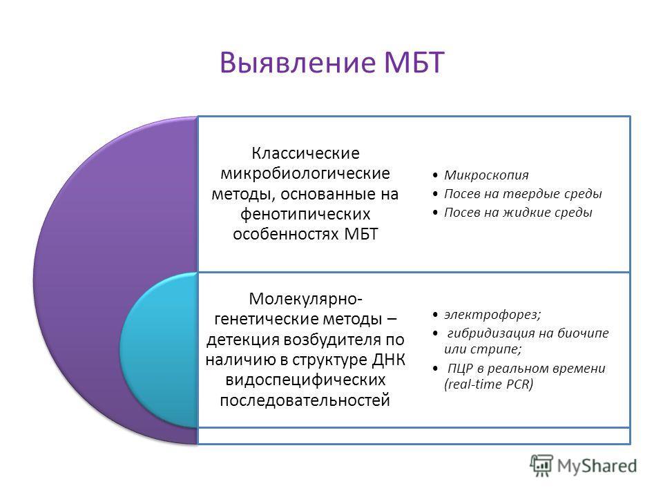 Выявление МБТ Классические микробиологические методы, основанные на фенотипических особенностях МБТ Молекулярно- генетические методы – детекция возбудителя по наличию в структуре ДНК видоспецифических последовательностей Микроскопия Посев на твердые