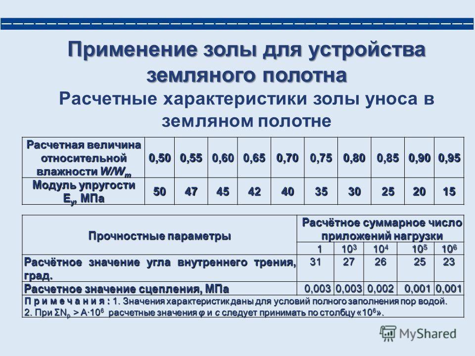 Применение золы для устройства земляного полотна Расчетные характеристики золы уноса в земляном полотне Расчетная величина относительной влажности W/W m 0,500,550,600,650,700,750,800,850,900,95 Модуль упругости Е у, МПа 50474542403530252015 Прочностн