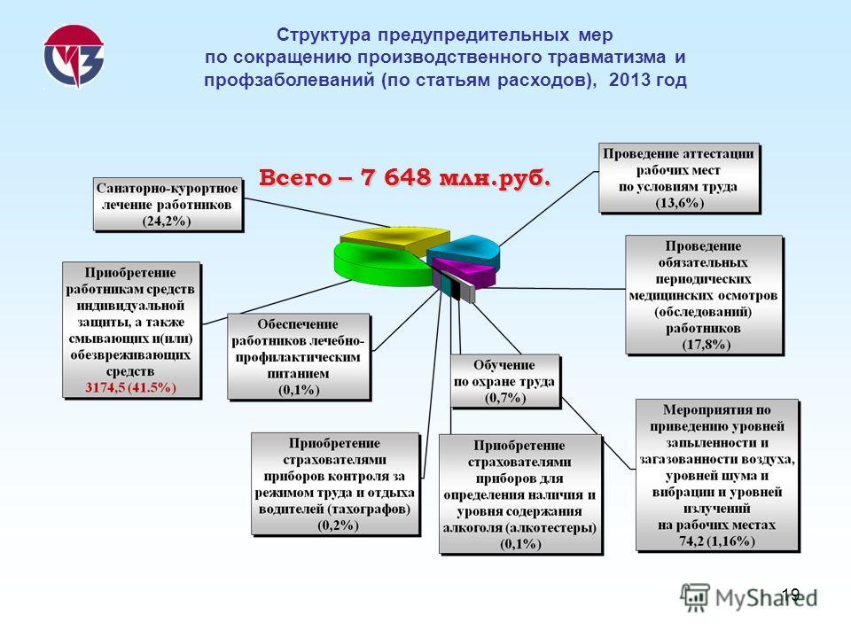 19 Всего – 7 648 млн.руб. Структура предупредительных мер по сокращению производственного травматизма и профзаболеваний (по статьям расходов), 2013 год