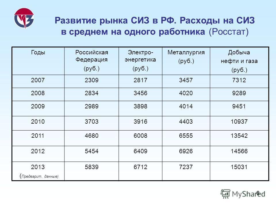 66 Развитие рынка СИЗ в РФ. Расходы на СИЗ в среднем на одного работника (Росстат) ГодыРоссийская Федерация (руб.) Электро- энергетика (руб.) Металлургия (руб.) Добыча нефти и газа (руб.) 20072309281734577312 20082834345640209289 20092989389840149451