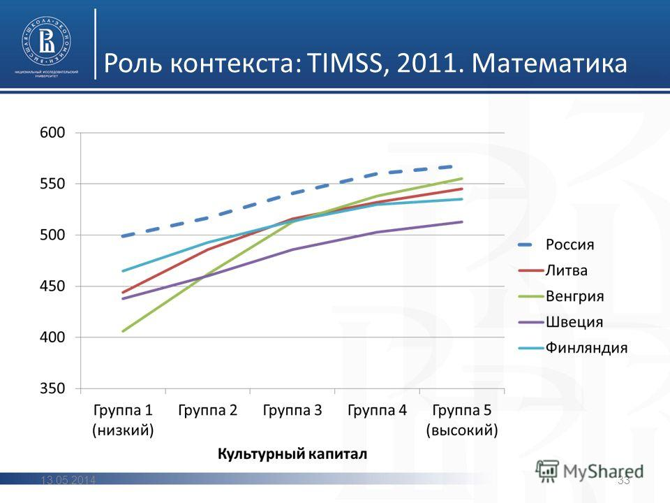 Роль контекста: TIMSS, 2011. Математика 13.05.201433