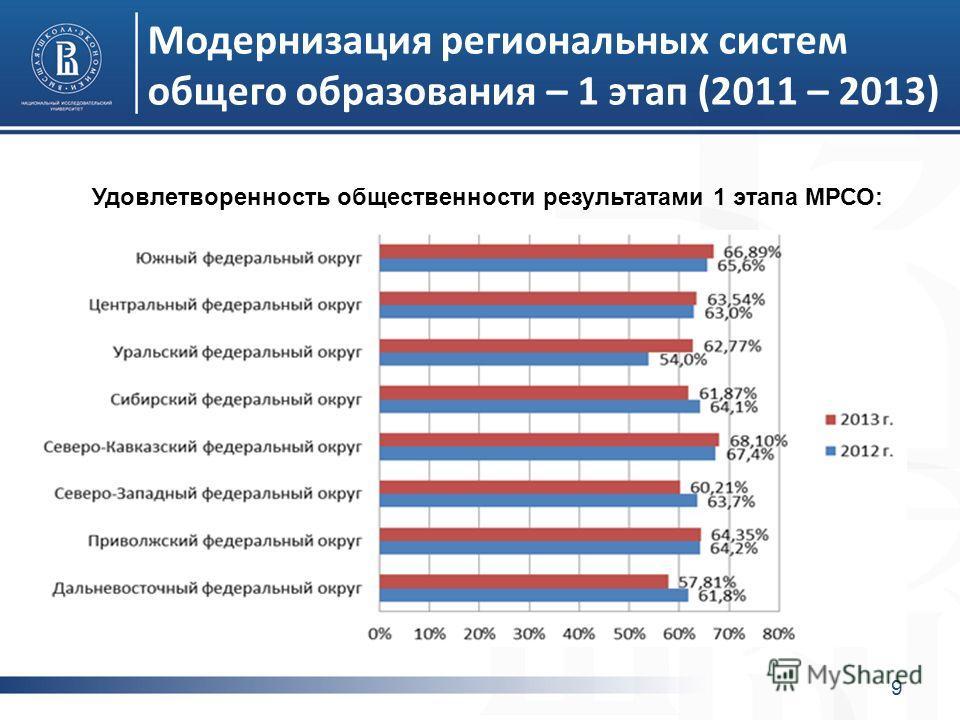 Модернизация региональных систем общего образования – 1 этап (2011 – 2013) 9 Удовлетворенность общественности результатами 1 этапа МРСО:
