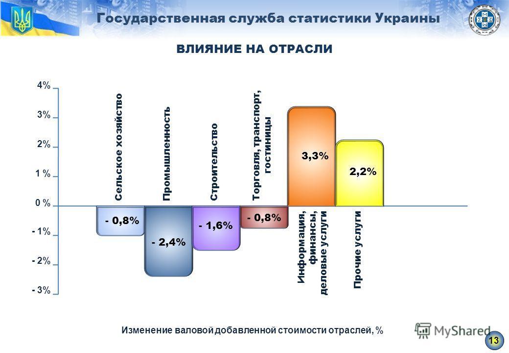 Государственная служба статистики Украины ВЛИЯНИЕ НА ОТРАСЛИ Изменение валовой добавленной стоимости отраслей, % 0 % - 1% - 2% - 3% 1 % 2% 3% 4% 13 - 0,8% - 2,4% - 1,6% - 0,8% 3,3% 2,2% Сельское хозяйствоПромышленностьСтроительствоТорговля, транспорт