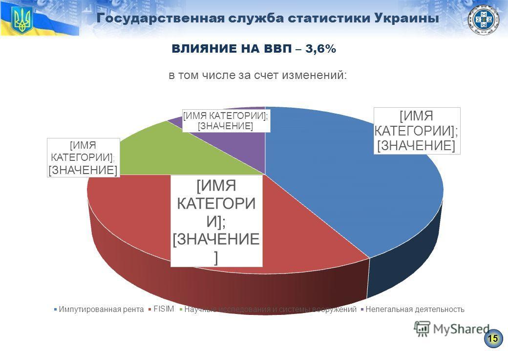 Государственная служба статистики Украины ВЛИЯНИЕ НА ВВП – 3,6% 15