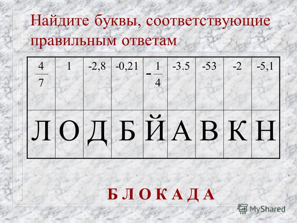 Найдите буквы, соответствующие правильным ответам 4747 1-2,8-0,21 1 4 -3.5-53-2-5,1 ЛОДБЙАВКН Б Л О К А Д А