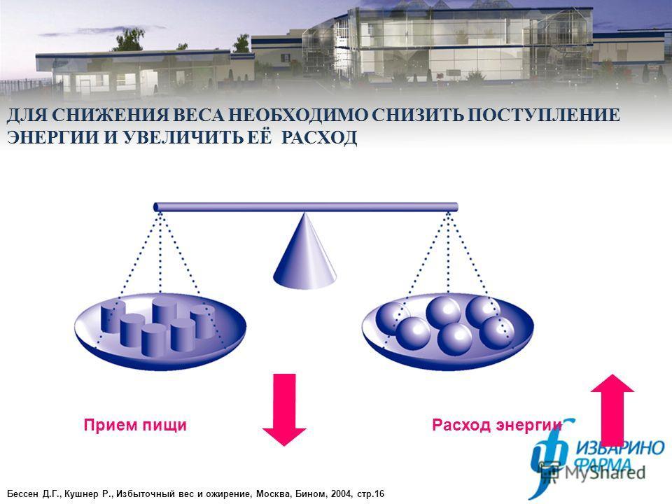 Прием пищиРасход энергии Бессен Д.Г., Кушнер Р., Избыточный вес и ожирение, Москва, Бином, 2004, стр.16