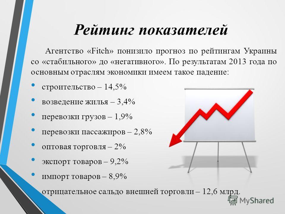 Рейтинг показателей Агентство «Fitch» понизило прогноз по рейтингам Украины со «стабильного» до «негативного». По результатам 2013 года по основным отраслям экономики имеем такое падение: строительство – 14,5% возведение жилья – 3,4% перевозки грузов