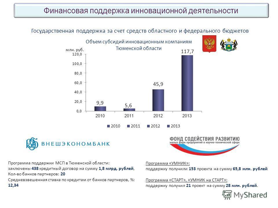 Программа поддержки МСП в Тюменской области: заключены 438 кредитный договор на сумму 1,8 млрд. рублей, Кол-во банков партнеров: 20 Средневзвешенная ставка по кредитам от банков партнеров, %: 12,34 Государственная поддержка за счет средств областного