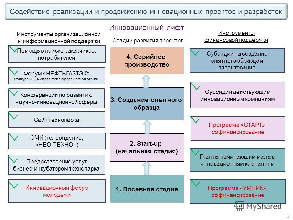Инновационный лифт Стадии развития проектов Инструменты организационной и информационной поддержки Инструменты финансовой поддержки Гранты начинающим малым инновационным компаниям 1. Посевная стадия 2. Start-up (начальная стадия) 3. Создание опытного