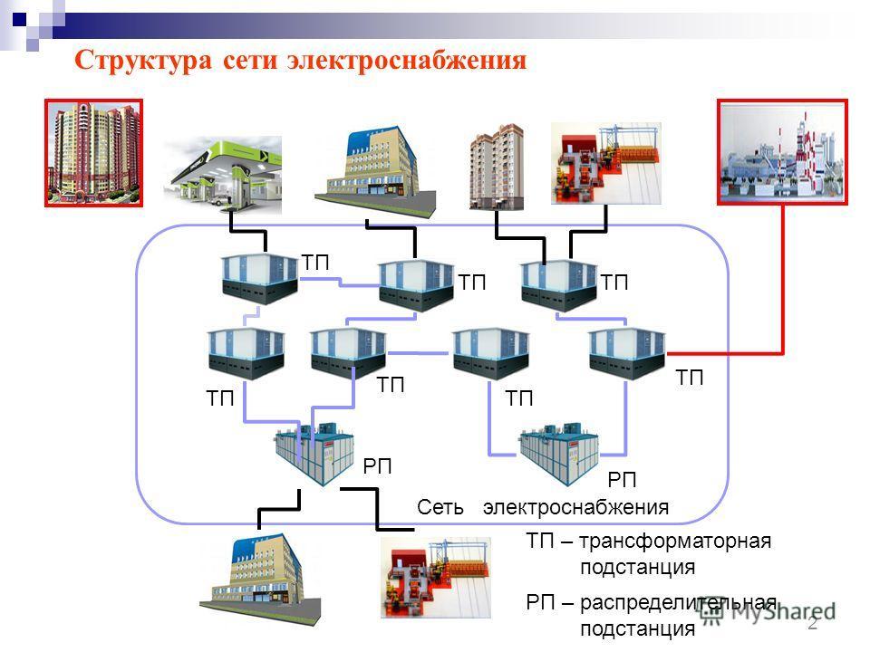 РП – распределительная подстанция Сеть электроснабжения ТП РП ТП – трансформаторная подстанция 2 Структура сети электроснабжения