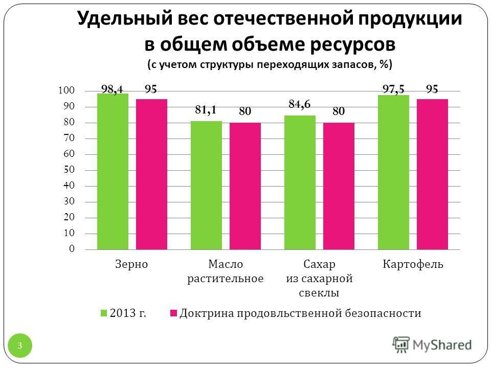 Удельный вес отечественной продукции в общем объеме ресурсов ( с учетом структуры переходящих запасов, %) 3