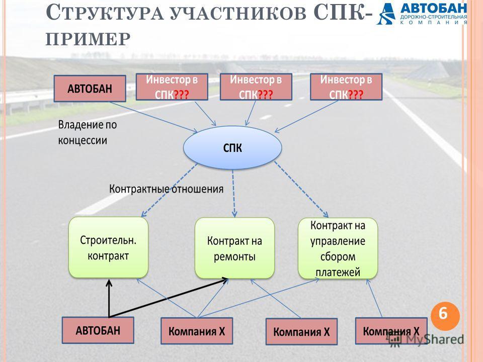 С ТРУКТУРА УЧАСТНИКОВ СПК- ПРИМЕР 6
