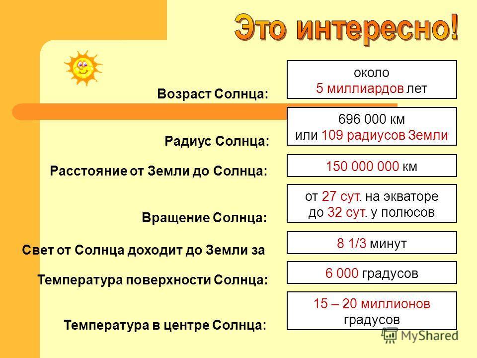 Возраст Солнца: Радиус Солнца: Расстояние от Земли до Солнца: Свет от Солнца доходит до Земли за Температура поверхности Солнца: Температура в центре Солнца: около 5 миллиардов лет 696 000 км или 109 радиусов Земли 150 000 000 км 8 1/3 минут 6 000 гр