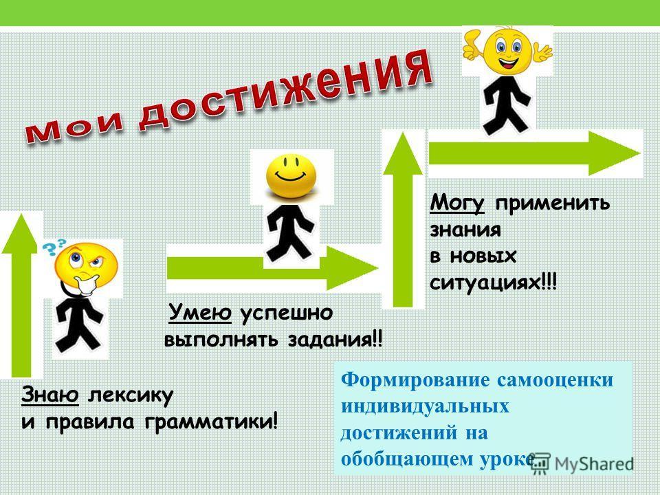 Могу применить знания в новых ситуациях!!! Умею успешно выполнять задания!! Знаю лексику и правила грамматики! Формирование самооценки индивидуальных достижений на обобщающем уроке