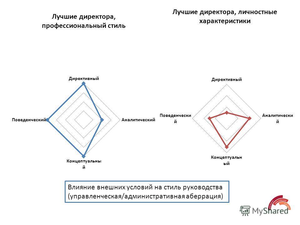 Влияние внешних условий на стиль руководства (управленческая/административная аберрация)