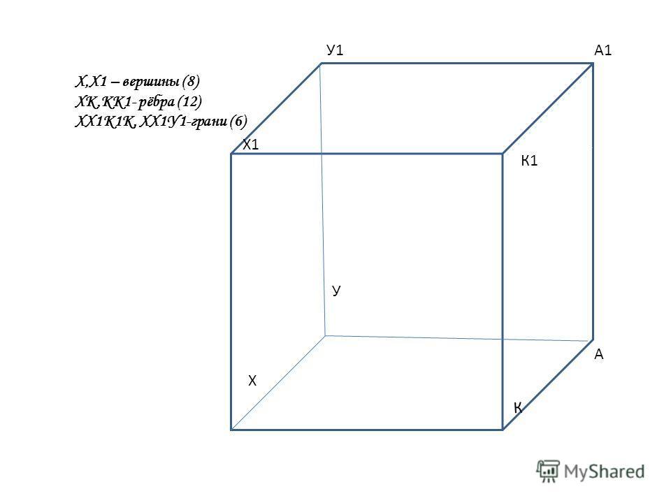 К Х К А У Х1 У1 К1 А1 К Х,Х1 – вершины (8) ХК,КК1- рёбра (12) ХХ1К1К, ХХ1У1-грани (6)