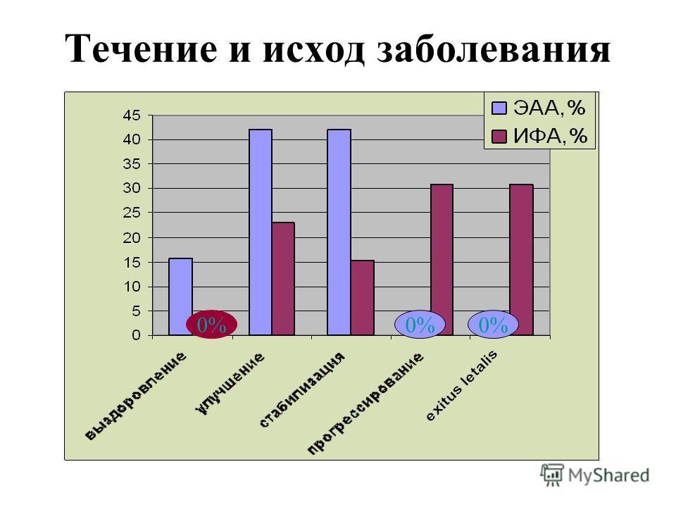 Течение и исход заболевания 0%