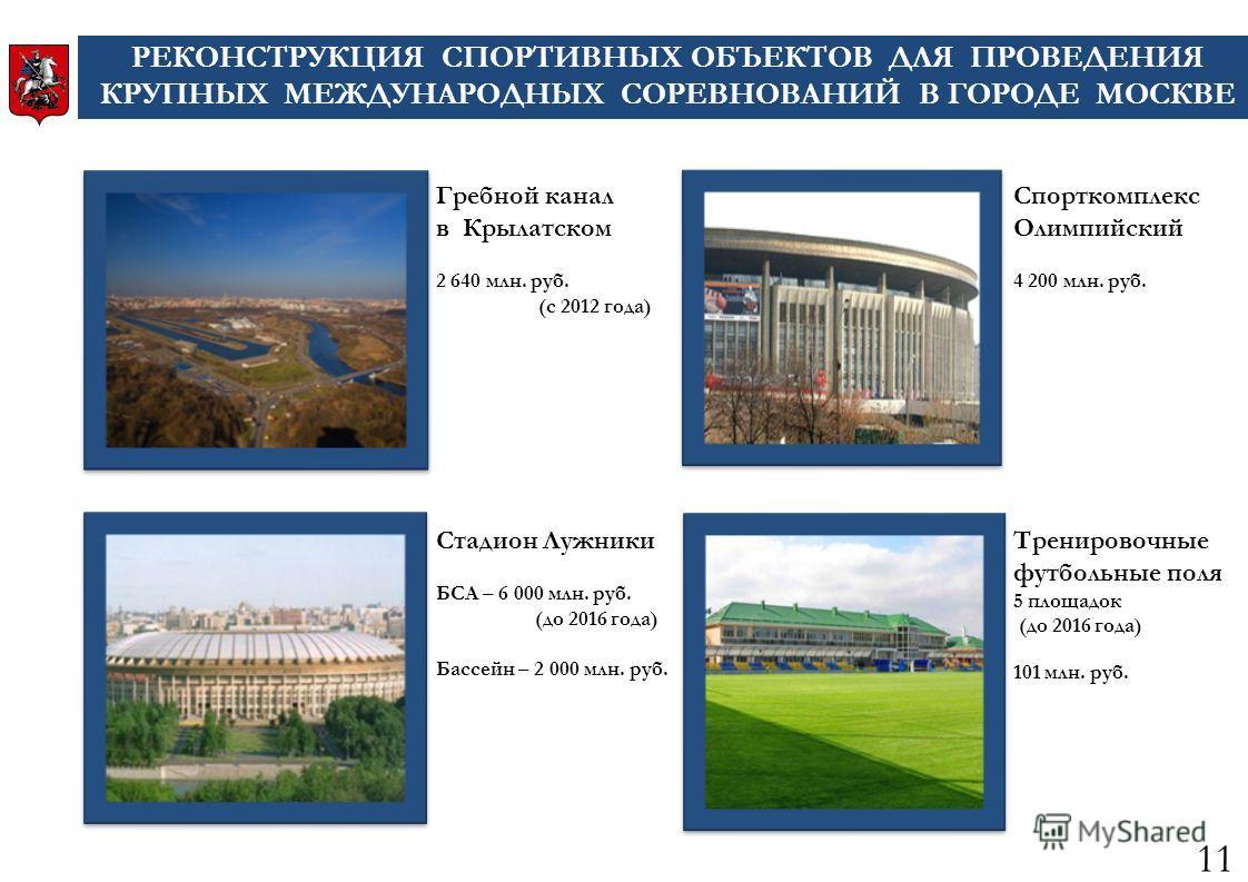 Гребной канал в Крылатском 2 640 млн. руб. (с 2012 года) Тренировочные футбольные поля 5 площадок (до 2016 года) 101 млн. руб. Спорткомплекс Олимпийский 4 200 млн. руб. Стадион Лужники БСА – 6 000 млн. руб. (до 2016 года) Бассейн – 2 000 млн. руб. РЕ