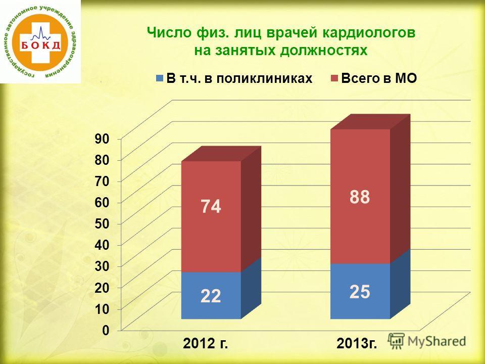 Число физ. лиц врачей кардиологов на занятых должностях 2013г.2012 г.