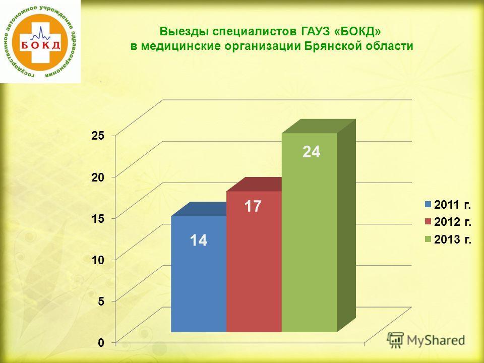 Выезды специалистов ГАУЗ «БОКД» в медицинские организации Брянской области