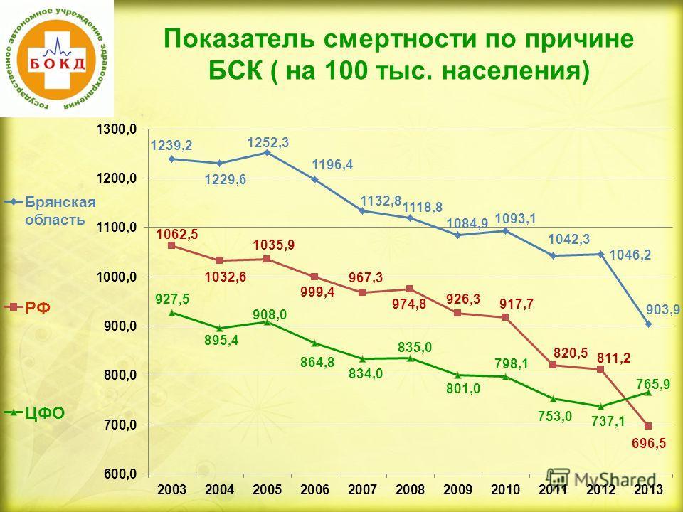 Показатель смертности по причине БСК ( на 100 тыс. населения)