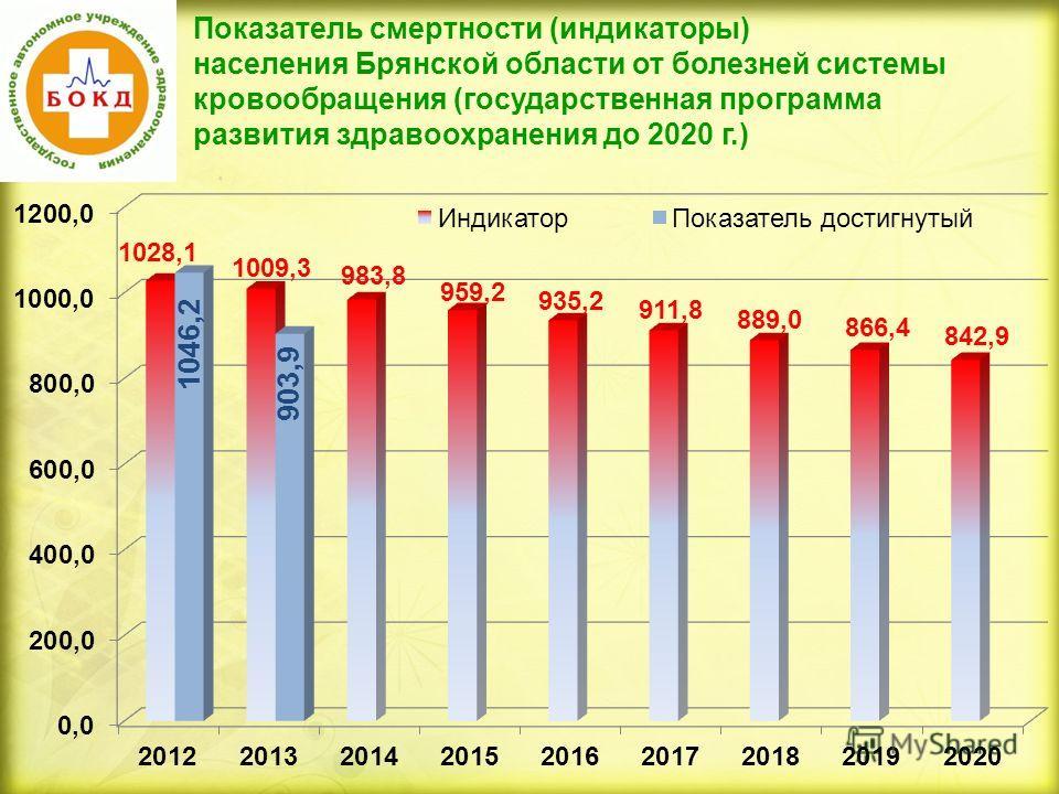 Показатель смертности (индикаторы) населения Брянской области от болезней системы кровообращения (государственная программа развития здравоохранения до 2020 г.)