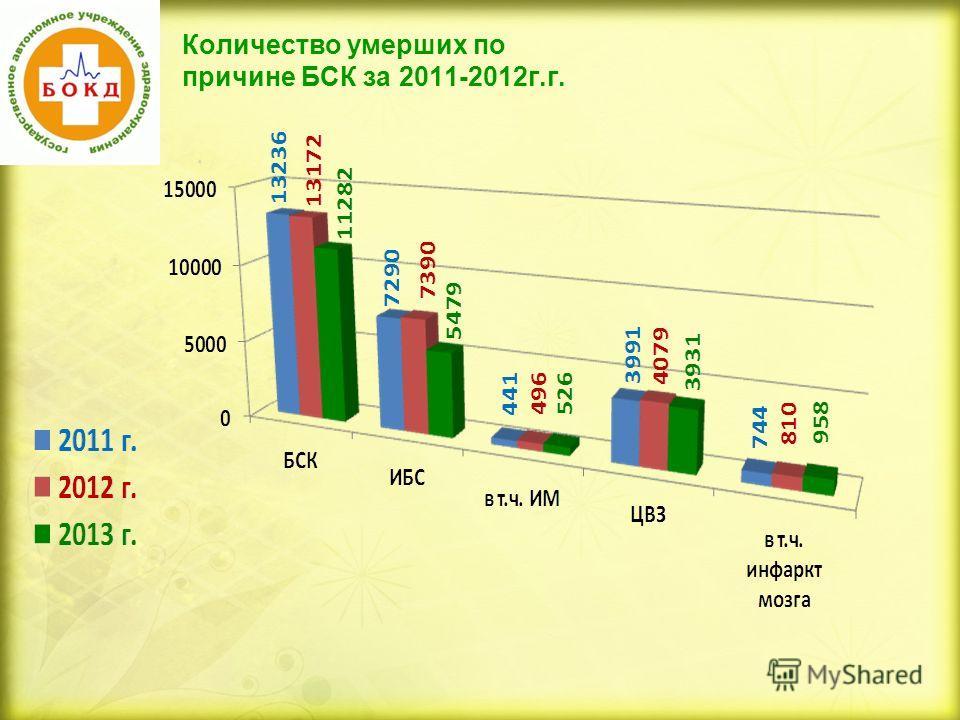 Количество умерших по причине БСК за 2011-2012г.г.